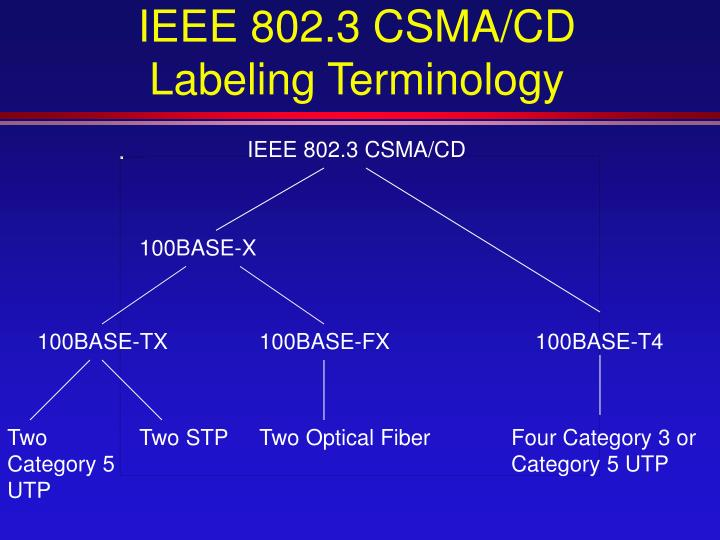IEEE 802.3 CSMA/CD