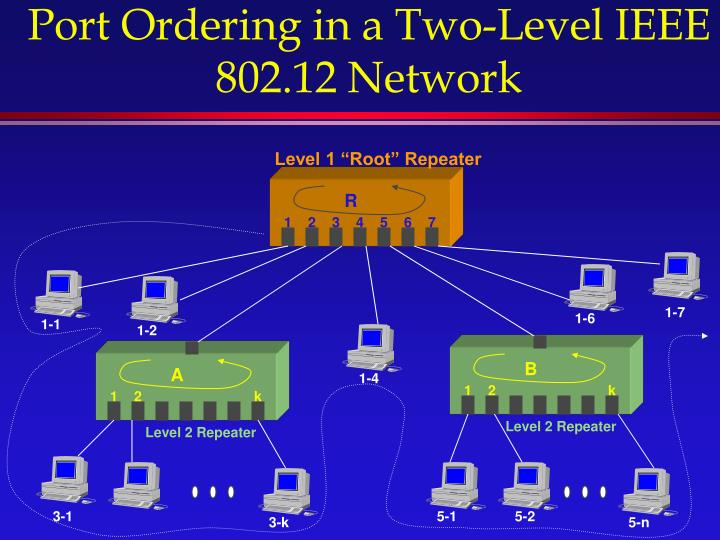 Port Ordering in a Two-Level IEEE 802.12 Network