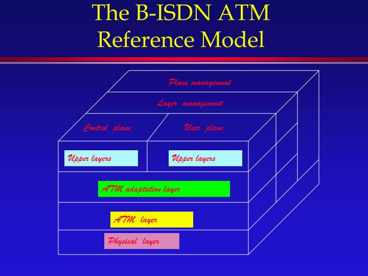 The B-ISDN ATM