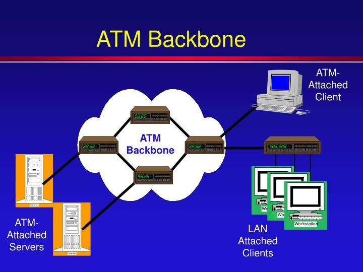 ATM Backbone