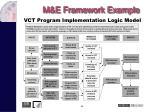 m e framework example