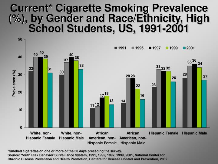 Current* Cigarette Smoking Prevalence (%), by Gender and Race/Ethnicity, High School Students, US, 1991-2001