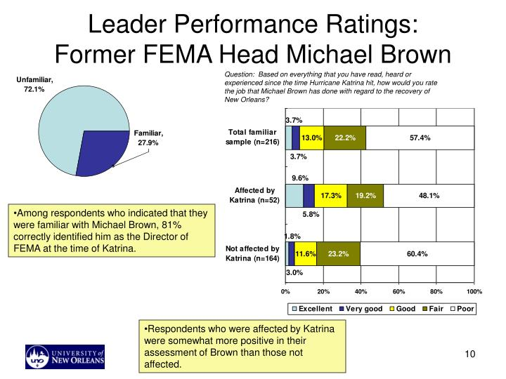 Leader Performance Ratings: