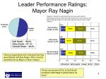 leader performance ratings mayor ray nagin