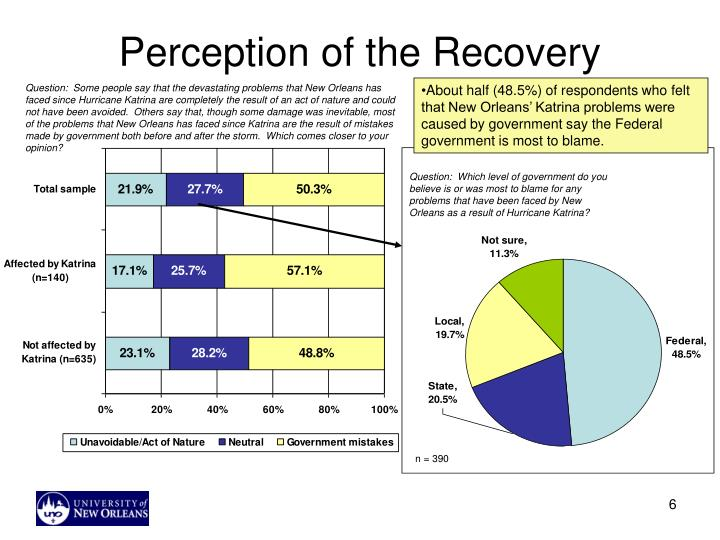 Perception of the Recovery