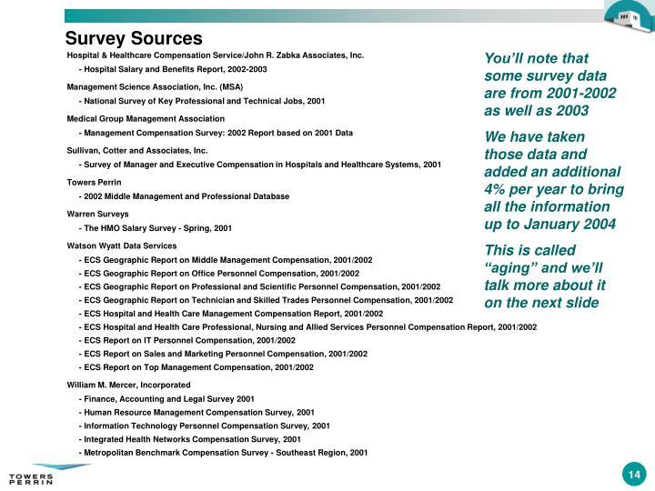 Survey Sources