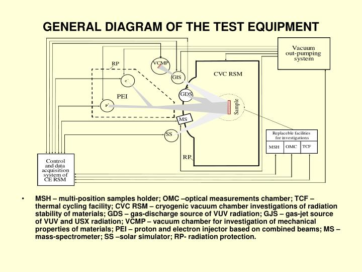 GENERAL DIAGRAM OF THE TEST EQUIPMENT