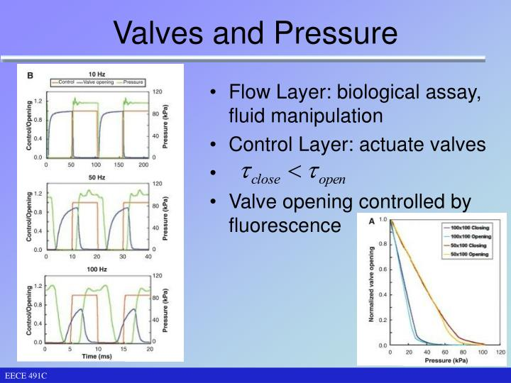 Valves and Pressure