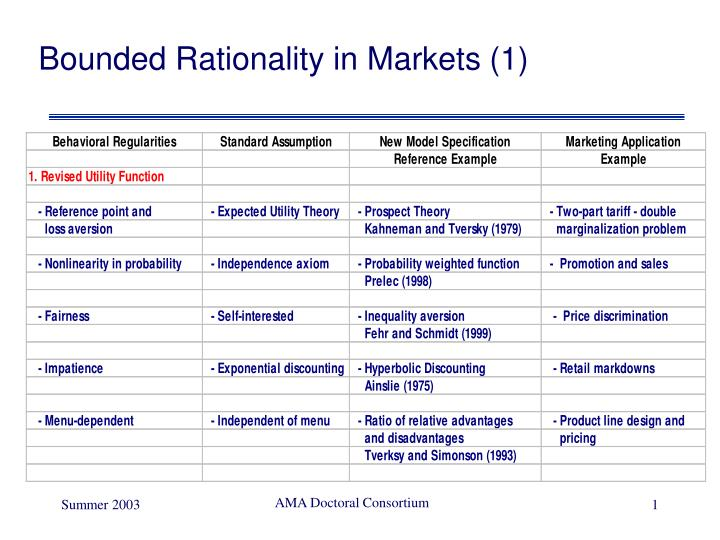 Bounded Rationality in Markets (1)