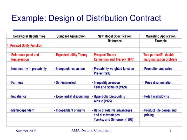 Example: Design of Distribution Contract