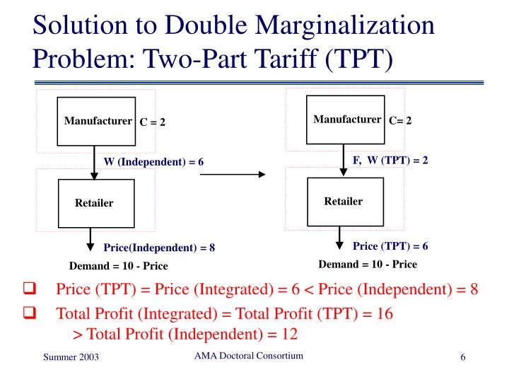 Solution to Double Marginalization Problem: Two-Part Tariff (TPT)