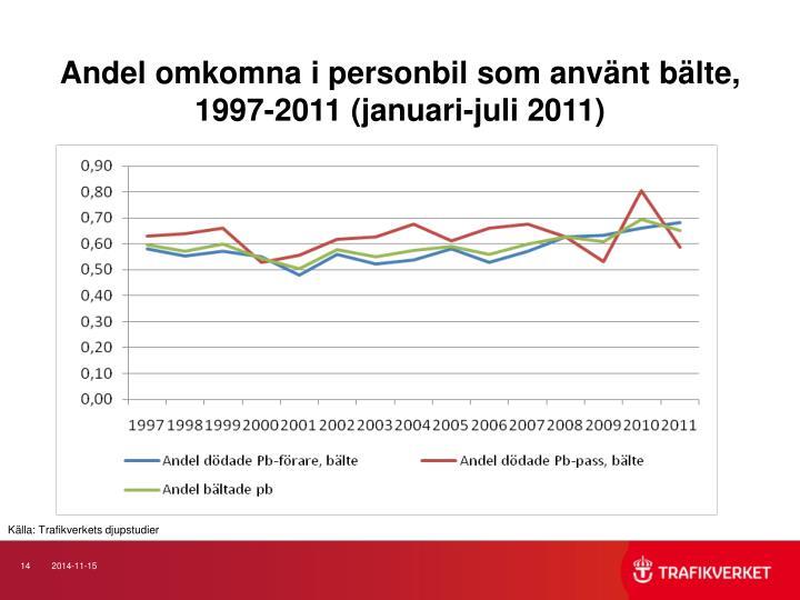 Andel omkomna i personbil som använt bälte, 1997-2011 (januari-juli 2011)