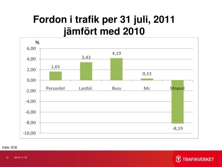 Fordon i trafik per 31 juli, 2011