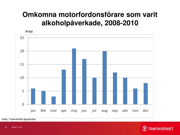 Omkomna motorfordonsförare som varit alkoholpåverkade, 2008-2010