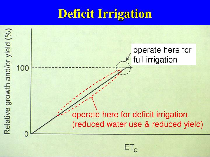 Deficit Irrigation