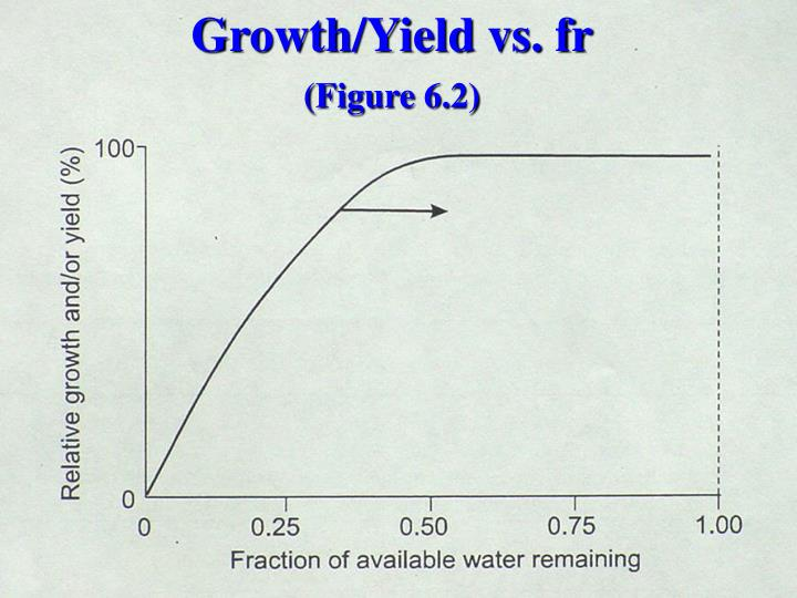 Growth/Yield vs. fr