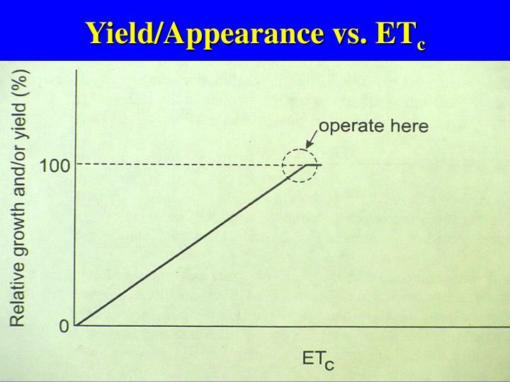 Yield appearance vs et c