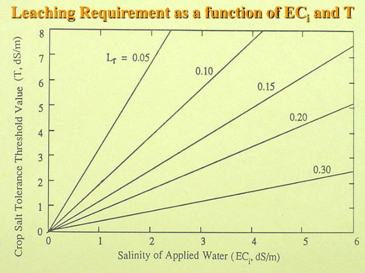 Leaching Requirement as a function of EC