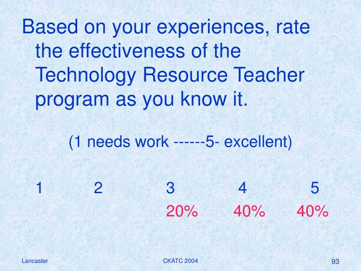 Based on your experiences, rate the effectiveness of the Technology Resource Teacher program as you know it.