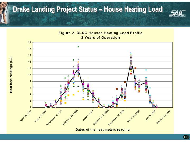 Drake Landing Project Status – House Heating Load