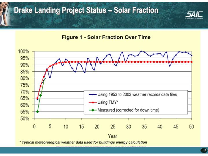 Drake Landing Project Status – Solar Fraction