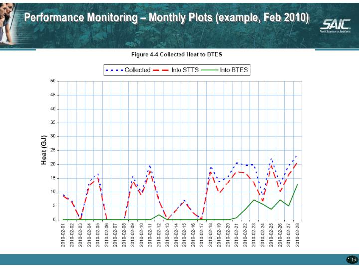 Performance Monitoring – Monthly Plots (example, Feb 2010)