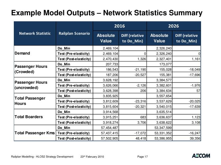 Example Model Outputs – Network Statistics Summary