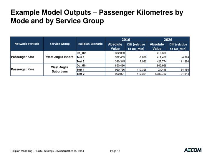 Example Model Outputs – Passenger