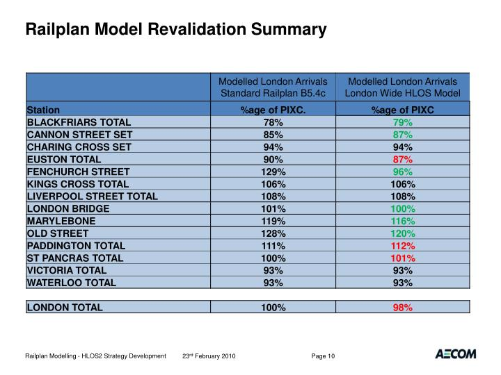 Railplan Model Revalidation Summary