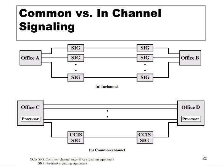 Common vs. In Channel Signaling