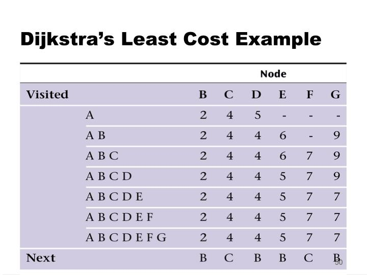 Dijkstra's Least Cost Example