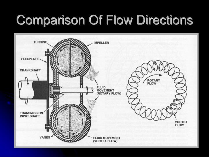 Comparison Of Flow Directions