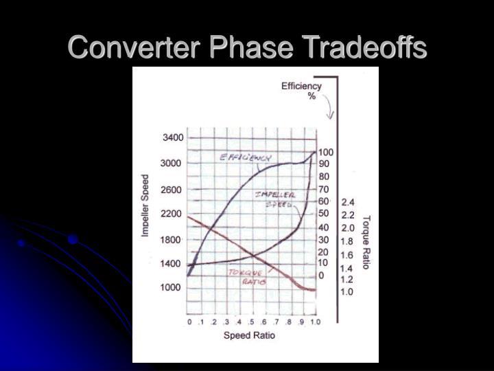 Converter Phase Tradeoffs