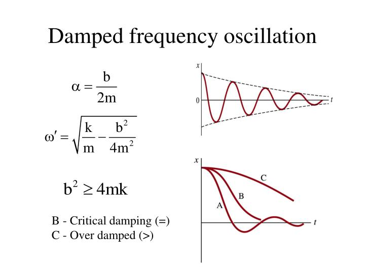 Damped frequency oscillation