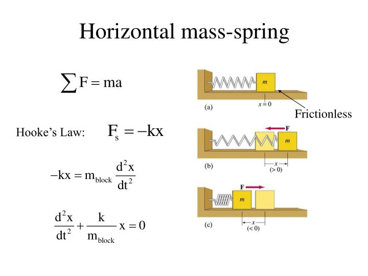 Horizontal mass-spring
