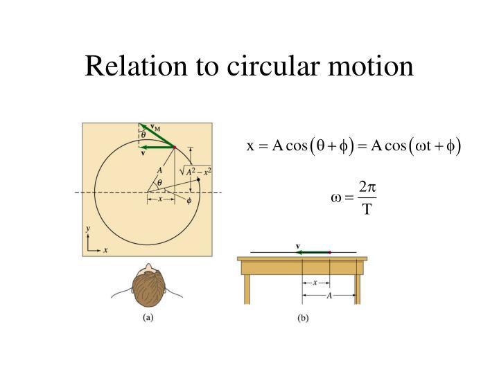 Relation to circular motion