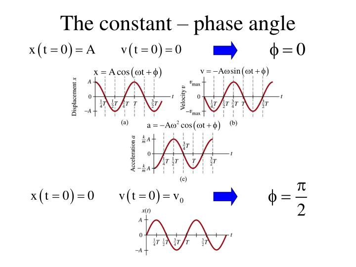 The constant – phase angle