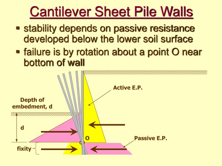 Cantilever sheet pile walls