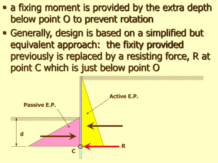 a fixing moment is provided by the extra depth below point O to prevent rotation