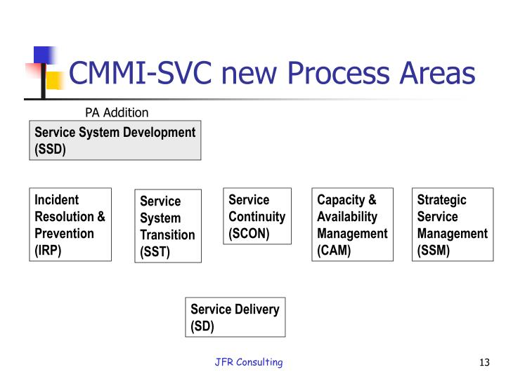 CMMI-SVC new Process Areas