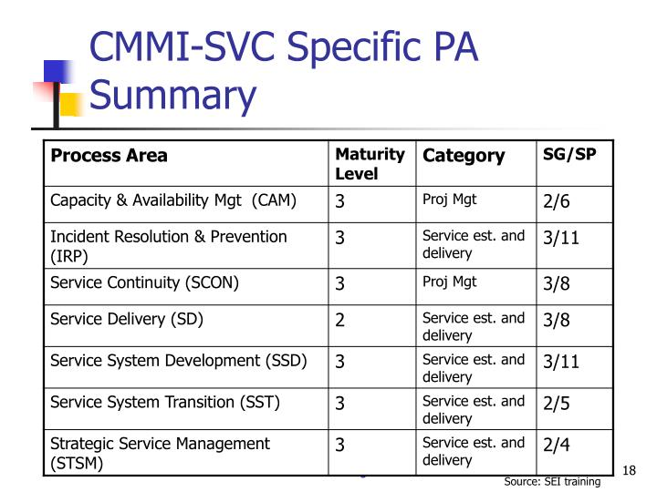 CMMI-SVC Specific PA Summary