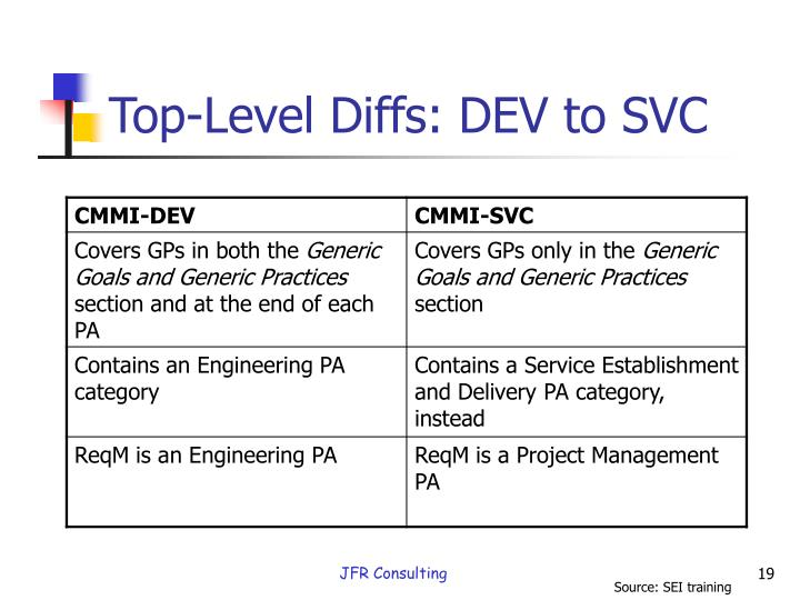 Top-Level Diffs: DEV to SVC