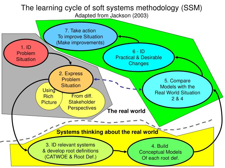 The learning cycle of soft systems methodology (SSM)