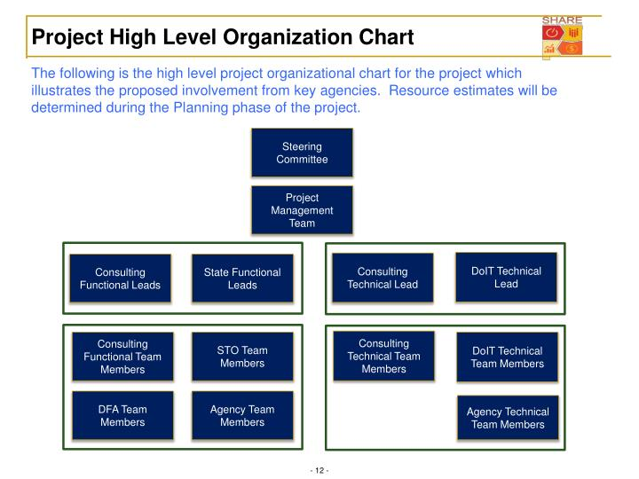 Project High Level Organization Chart