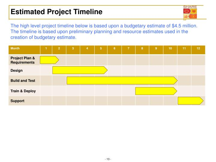 Estimated Project Timeline