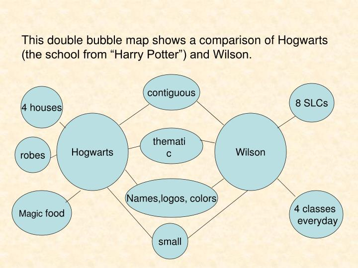 "This double bubble map shows a comparison of Hogwarts (the school from ""Harry Potter"") and Wilson."