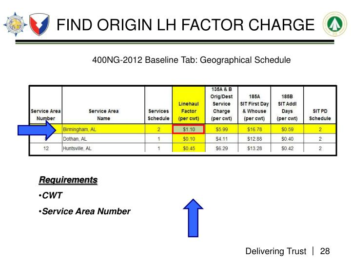 FIND ORIGIN LH FACTOR CHARGE