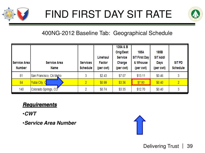 FIND FIRST DAY SIT RATE