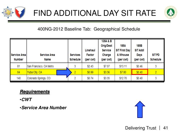 FIND ADDITIONAL DAY SIT RATE