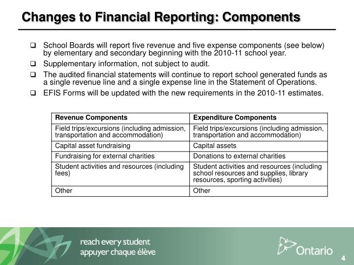 Changes to Financial Reporting: Components